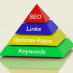 Online marketing pyramid