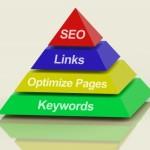 Online marketing pyramid